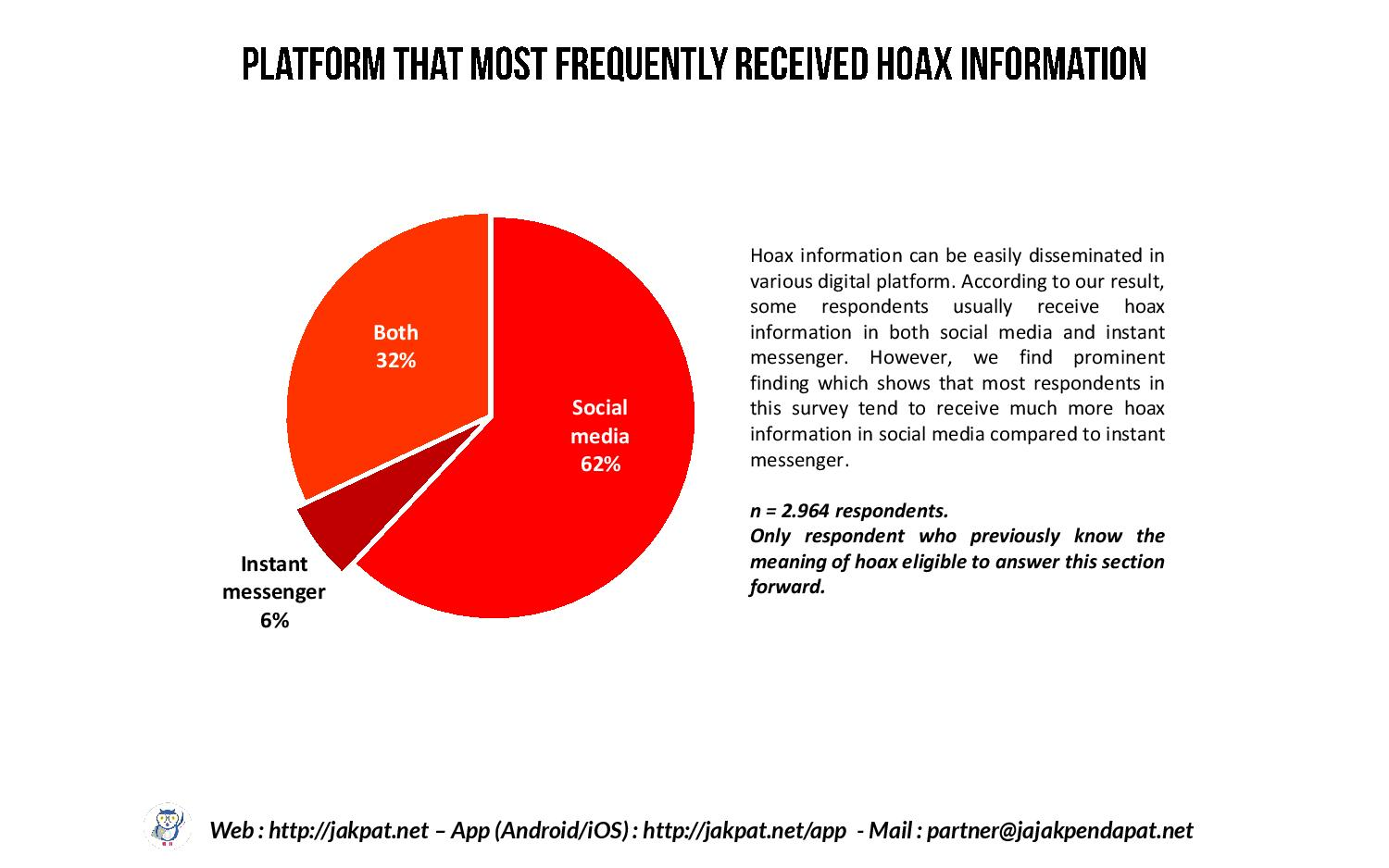 Responding Hoax Information in Social Media and IM-page-006