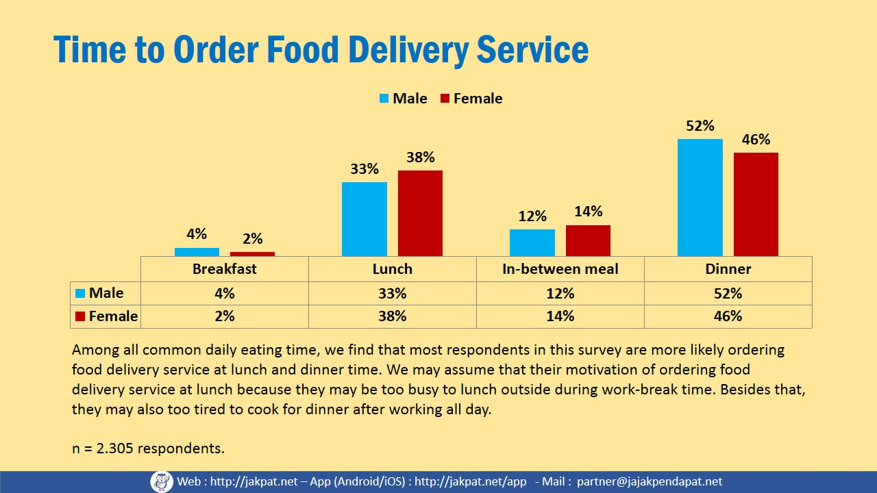 food delivery service 2017 - survey report