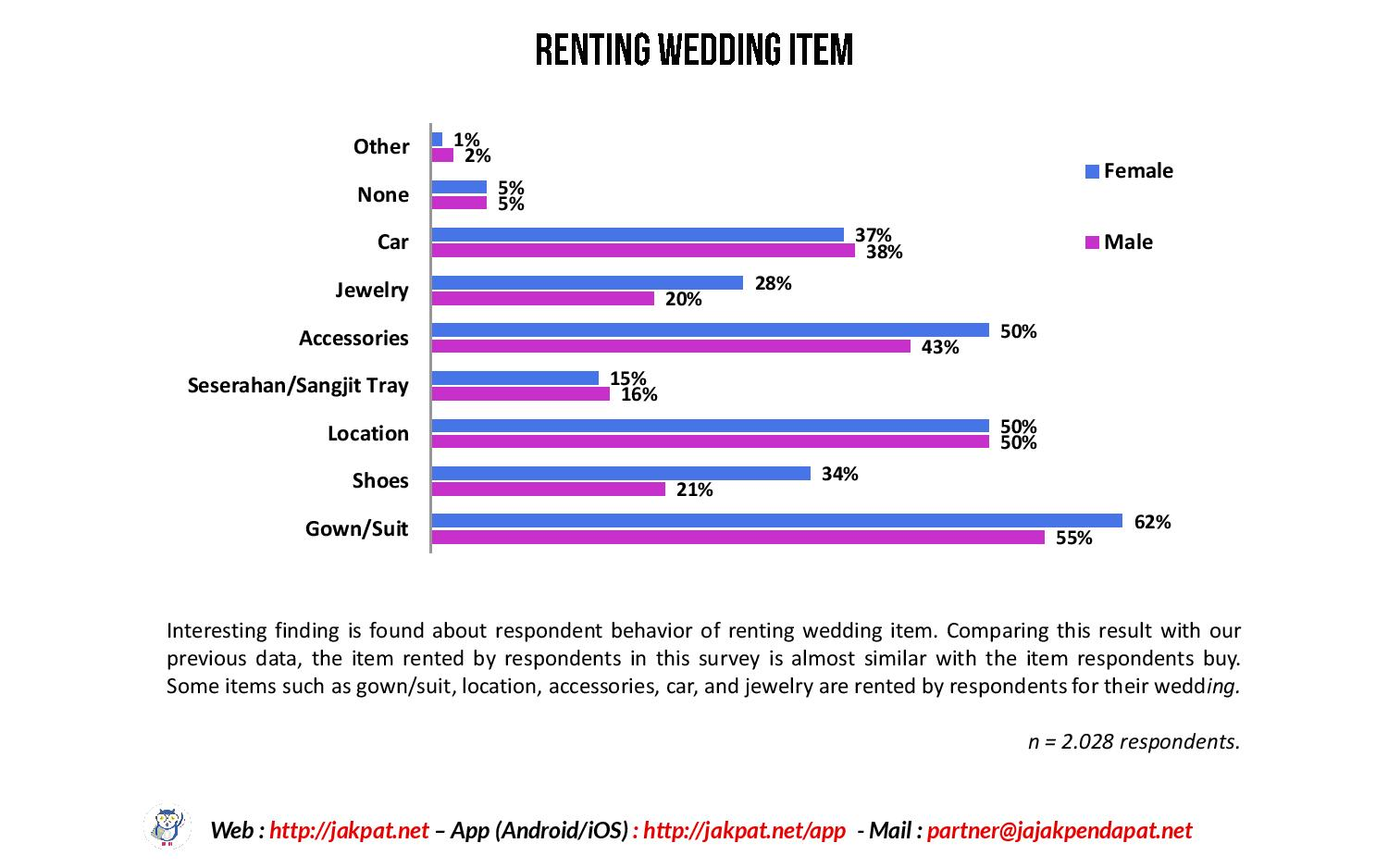 Renting or buying wedding stuff-page-005