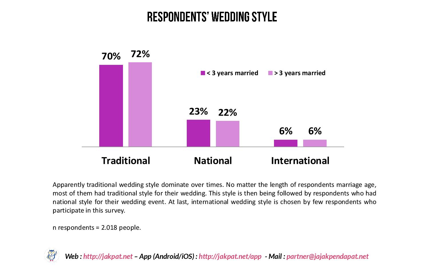 Wedding Trend Survey-page-003