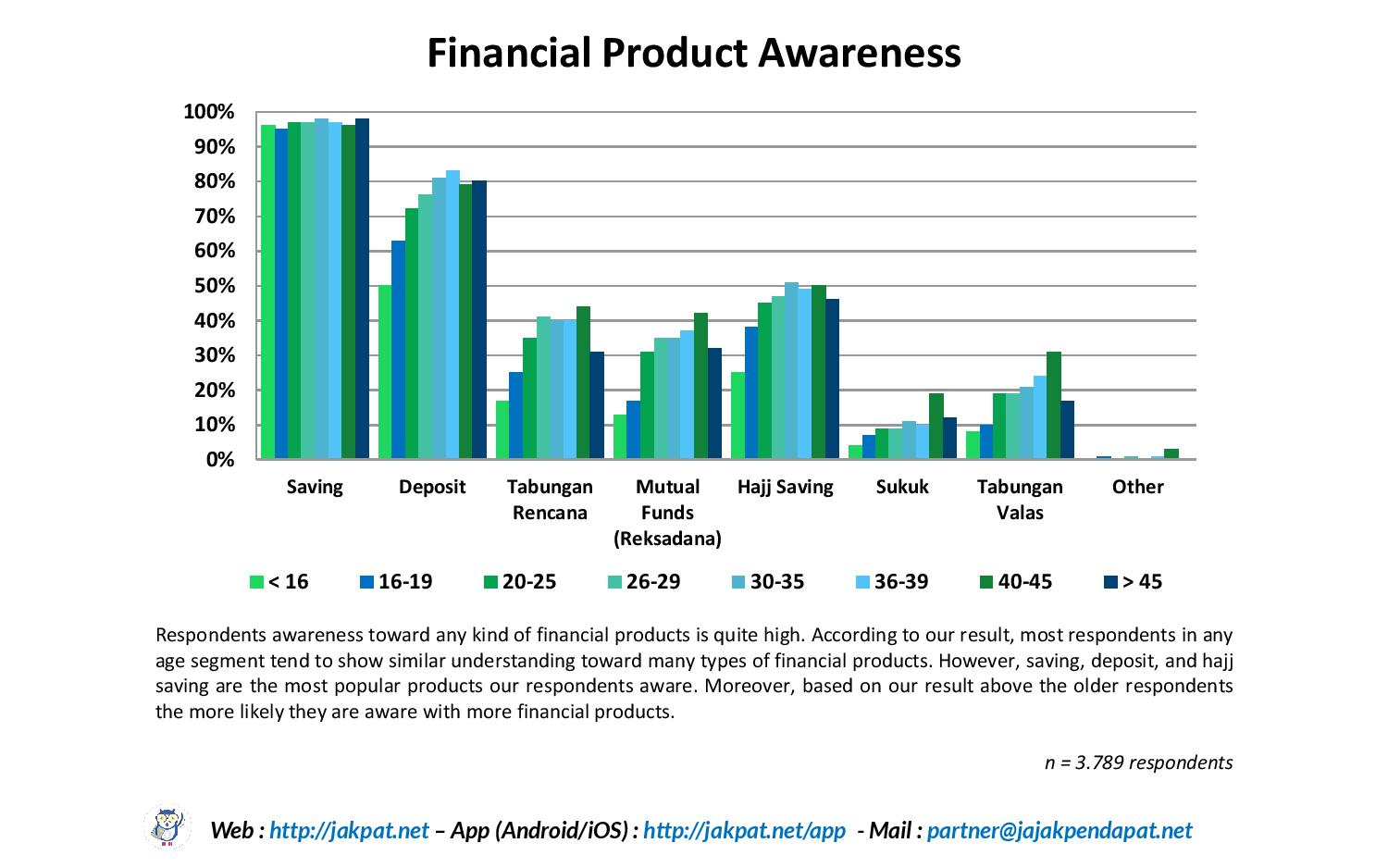 Financial Literacy by Age-page-004