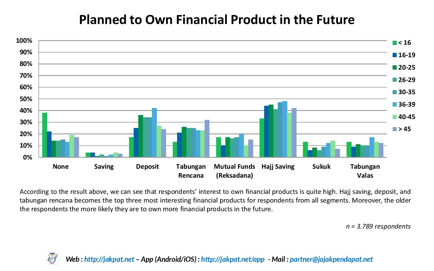 Financial Literacy by Age-page-008