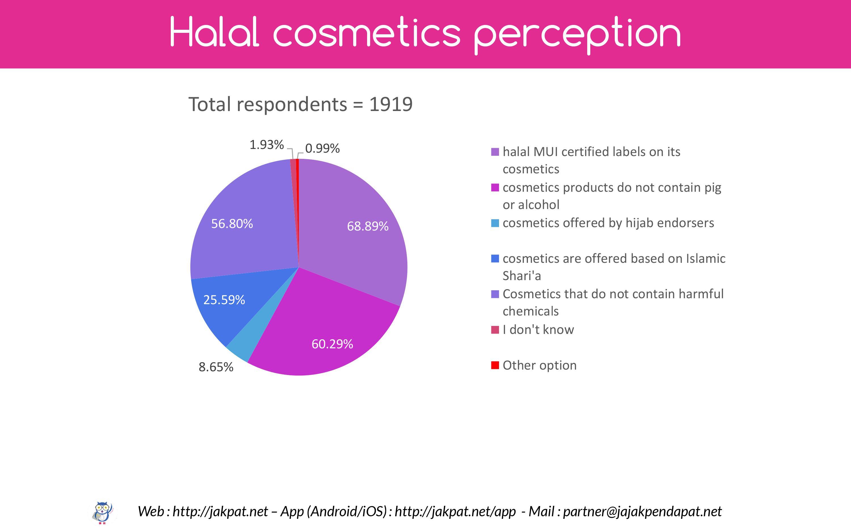 Halal Cosmetics and Skincare - Survey Report - JAKPAT