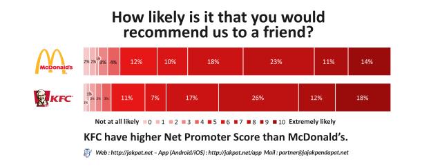 Net Promoter Score-624