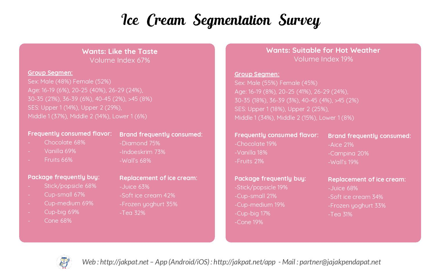 Segmentation Survey Ice Cream 1.2-page-015
