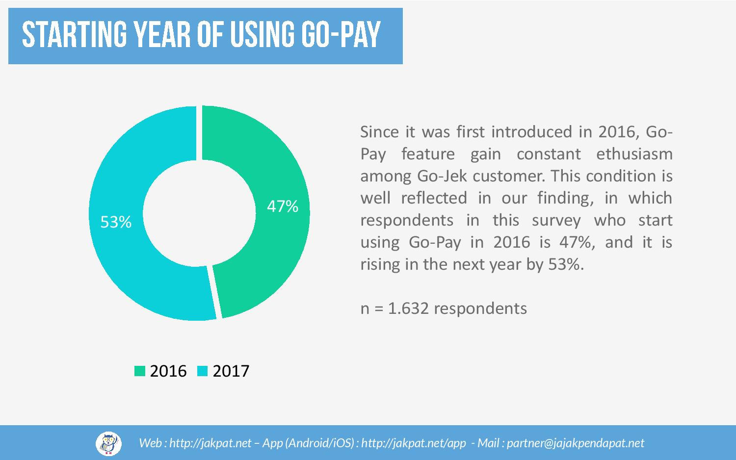 Usage of Go-Pay Balance-page-005