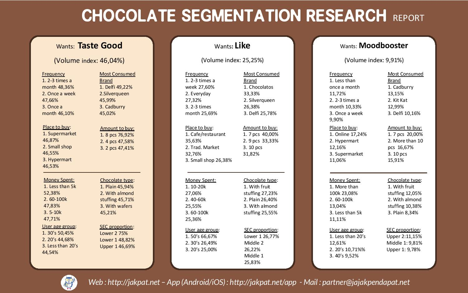 chocolate segmentation Segmented into various products such as dark chocolate, milk chocolate, white chocolate segmentation of the global chocolate market by product type.