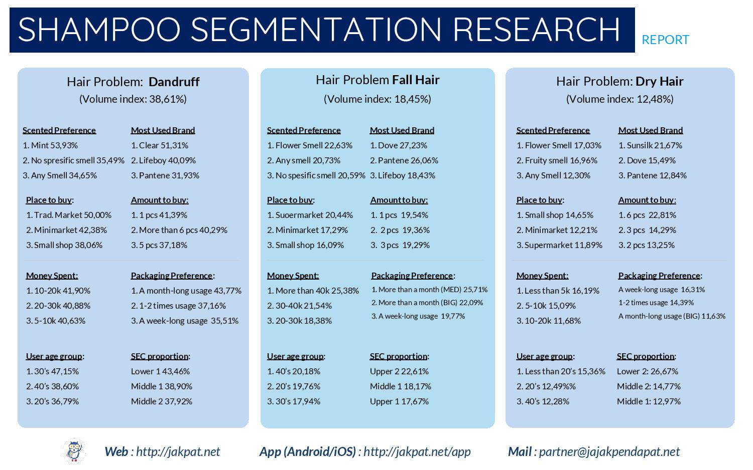 segmentation of shampoo Segmentation is also a part of the recent success of dry shampoos over the years, batiste, a uk dry shampoo brand, extended its portfolio, and it has paid off, with the brand hitting a 9% brand share in 2013, up from 02% in 2008 product manufacturers can bet on added benefits such as heavy fragrances,.