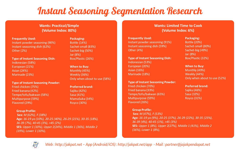 Survey Segmentation - Instant Food Seasoning-page-016