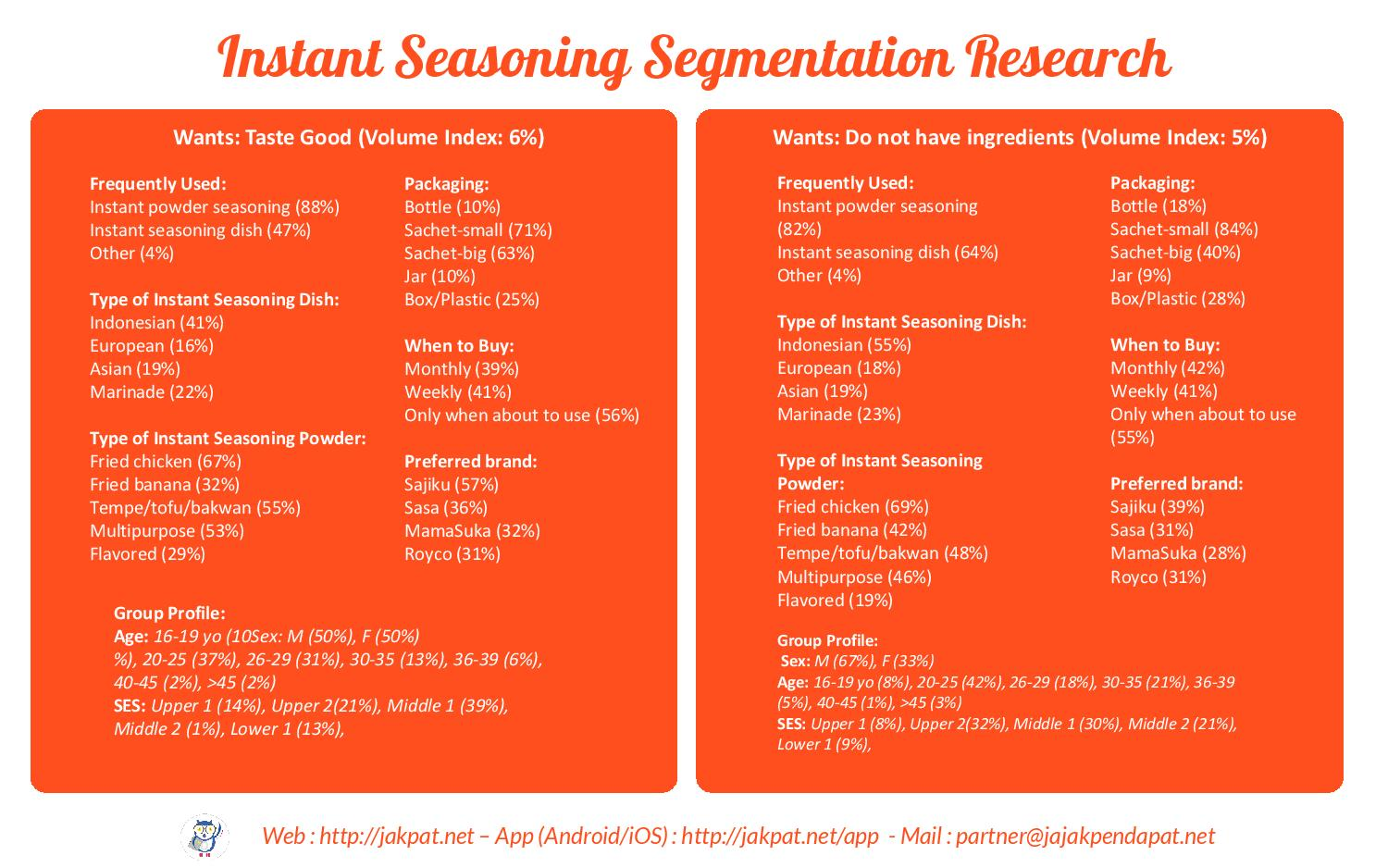 Survey Segmentation - Instant Food Seasoning-page-017