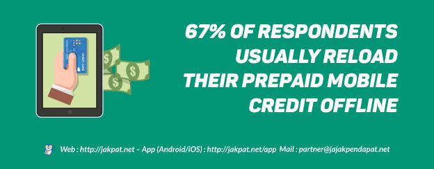 Prepaid Mobile Credit Reloading Habit-624