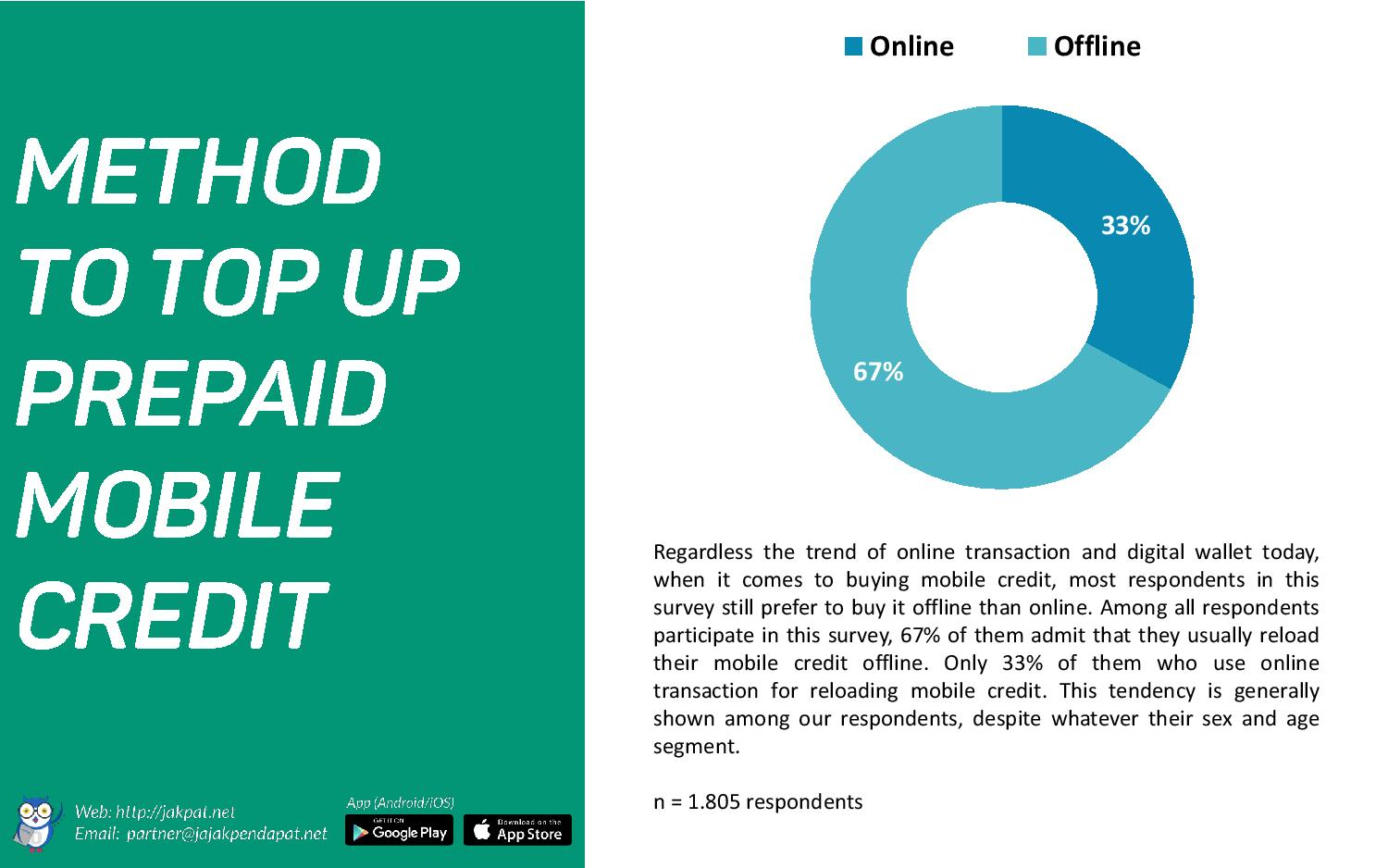 Prepaid Mobile Credit Reloading Habit-page-004