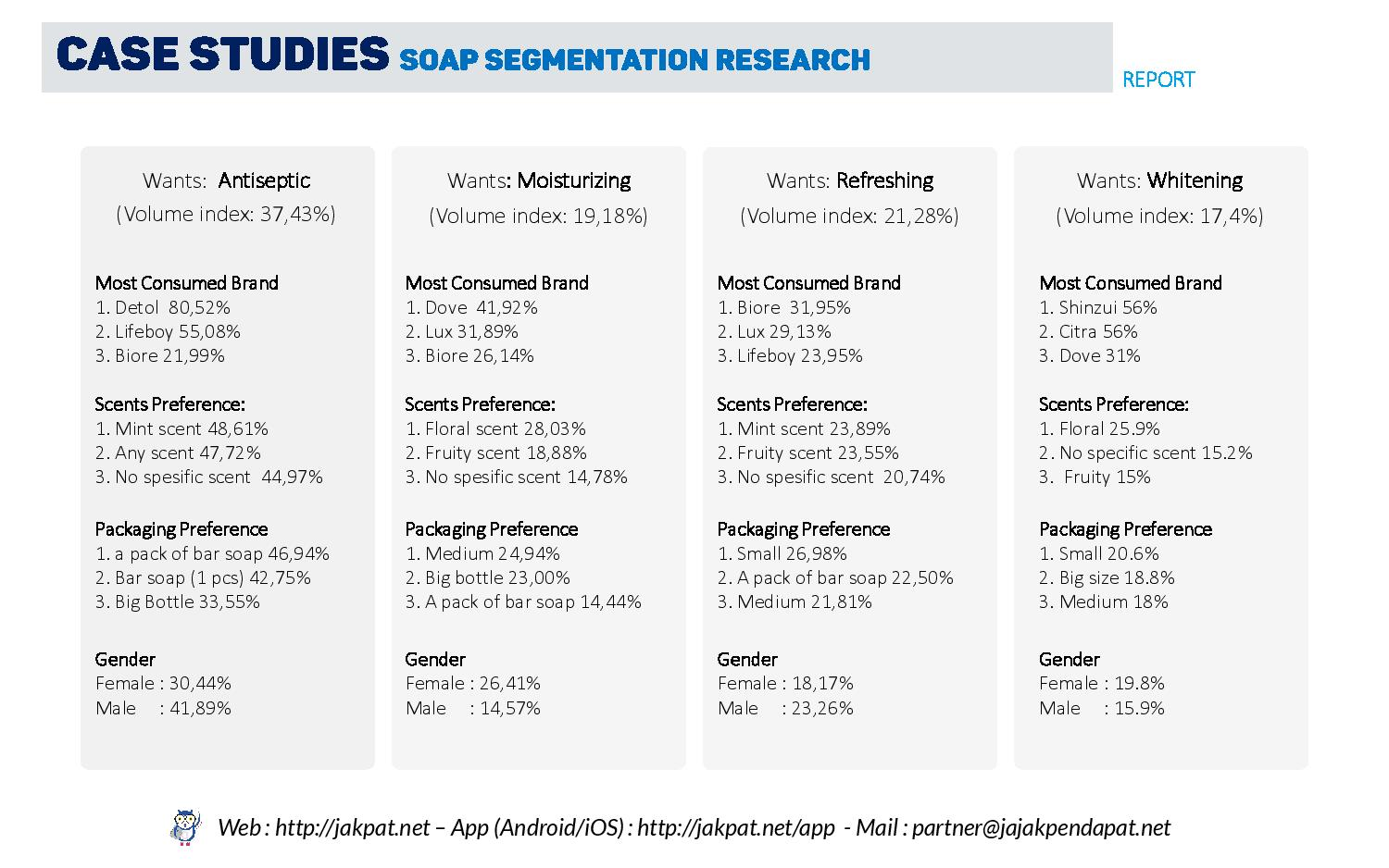 Segmentation survey-body wash-page-004