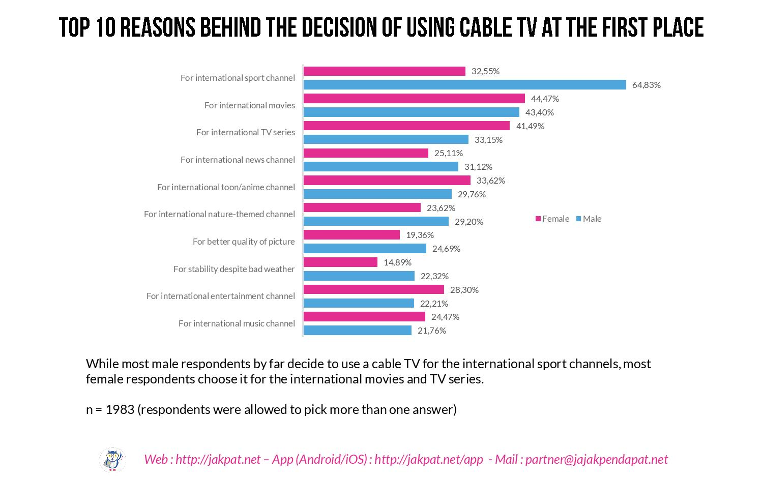 Usage of Cable TV-page-007