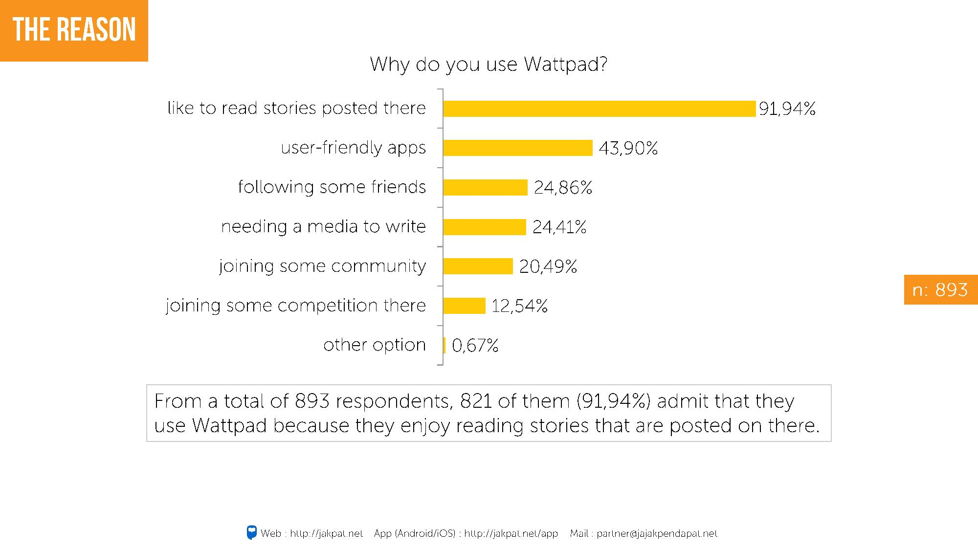 WATTPAD USERS IN INDONESIA-page-010