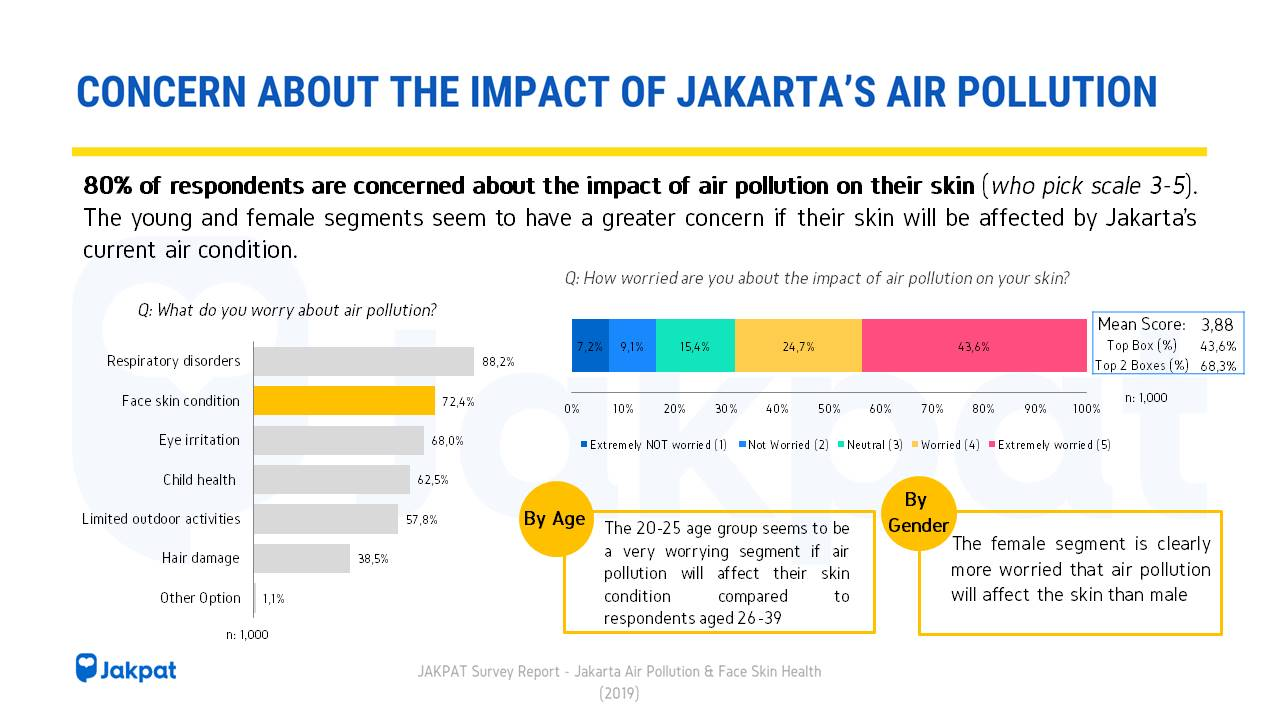 What's Jakartans say about the current air condition