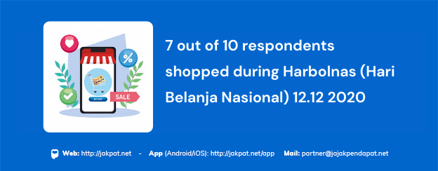 7 out of 10 respondents shopped during Harbolnas (Hari Belanja Nasional) 12.12 2020