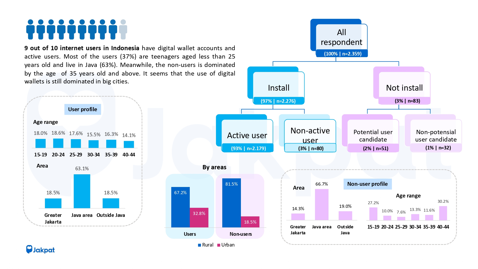 Digital Wallet Semester 2 2020 - JAKPAT SURVEY REPORT free version_pages-to-jpg-0004