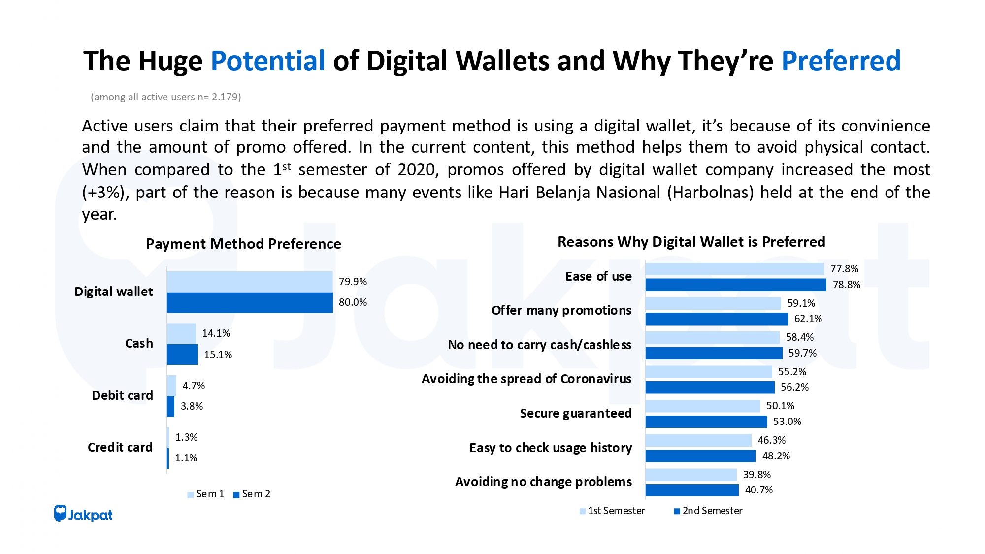Digital Wallet Semester 2 2020 - JAKPAT SURVEY REPORT free version_pages-to-jpg-0005