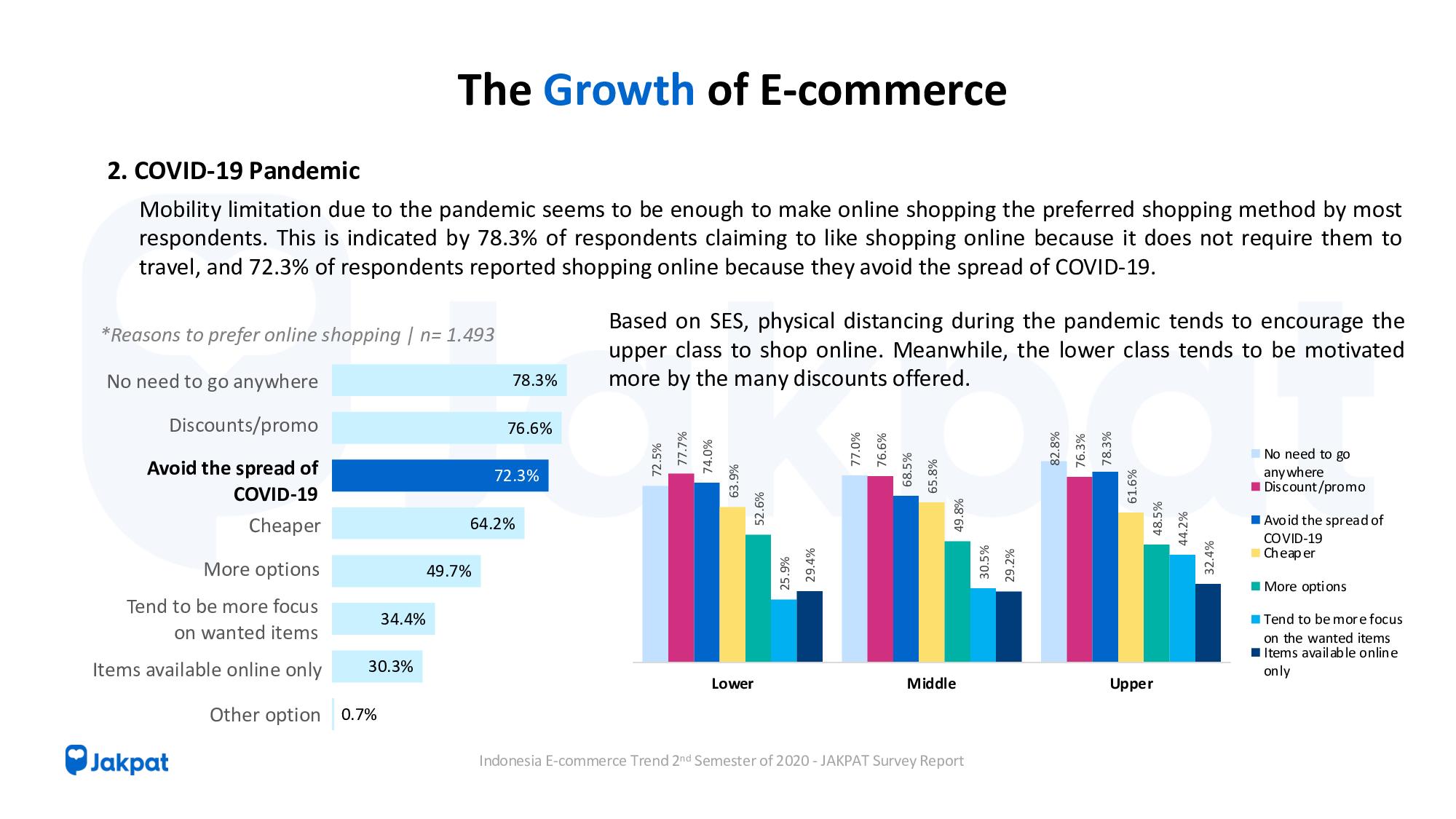 Indonesia E-commerce Trend Semester 2 of 2020 - JAKPAT Survey Report FREE version-10