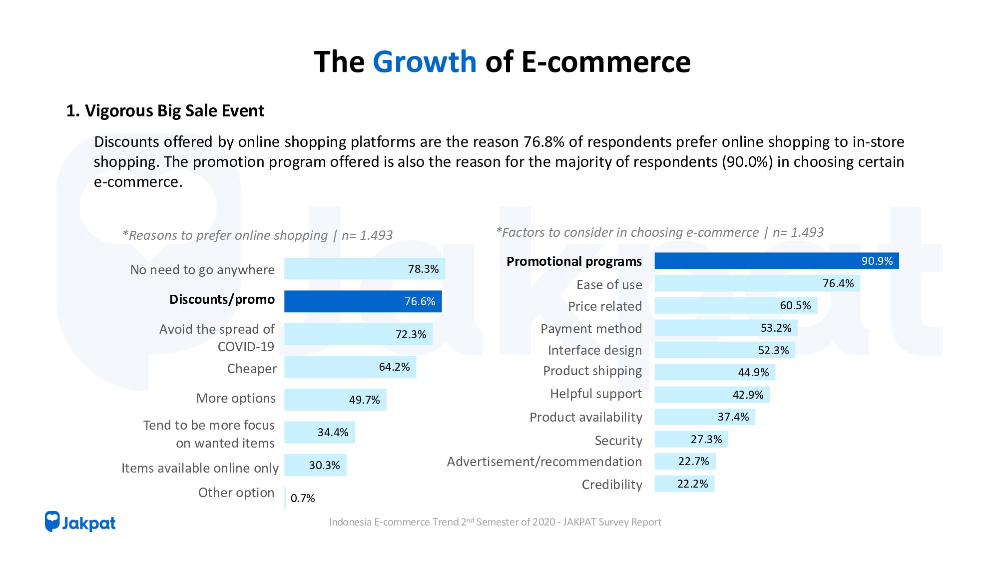 Indonesia E-commerce Trend Semester 2 of 2020 - JAKPAT Survey Report FREE version-7