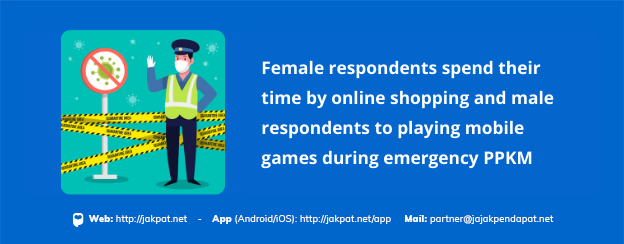 Female respondents spend their time by online shopping and male respondents to playing mobile games during emergency PPKM. (1)
